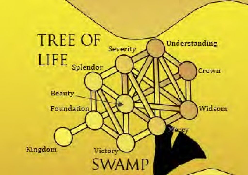 The Tree Of Life Diagram That Can Be Overlayed On Nolans Cross